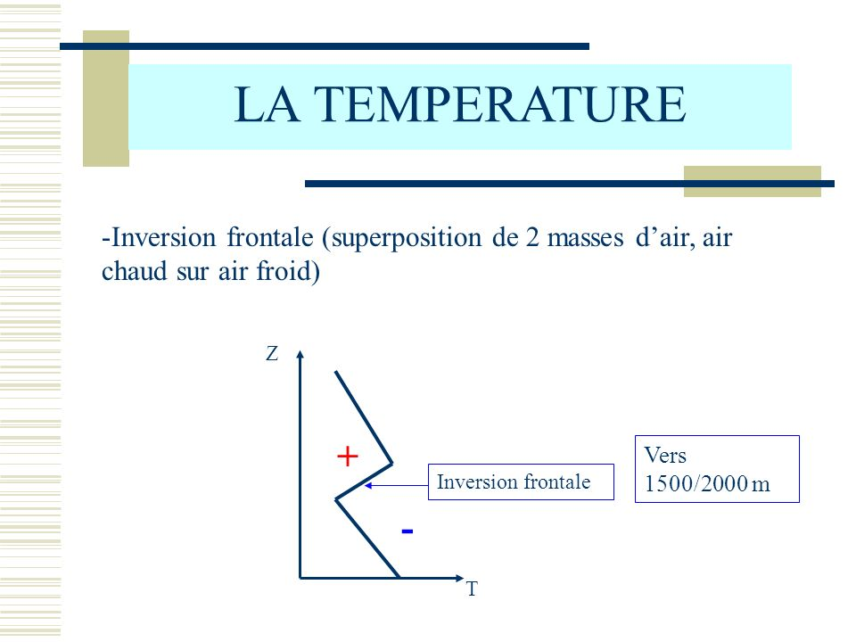 LA TEMPERATURE -Inversion frontale (superposition de 2 masses dair, air chaud sur air froid) T Z + - Inversion frontale Vers 1500/2000 m