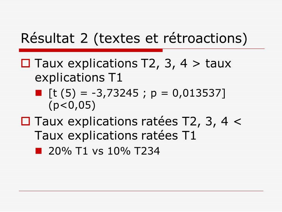 Résultat 2 (textes et rétroactions) Taux explications T2, 3, 4 > taux explications T1 [t (5) = -3,73245 ; p = 0,013537] (p<0,05) Taux explications rat