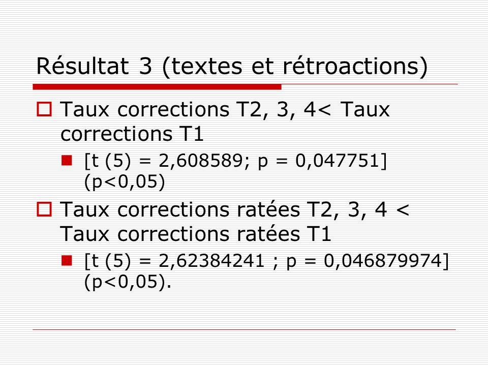 Résultat 3 (textes et rétroactions) Taux corrections T2, 3, 4< Taux corrections T1 [t (5) = 2,608589; p = 0,047751] (p<0,05) Taux corrections ratées T