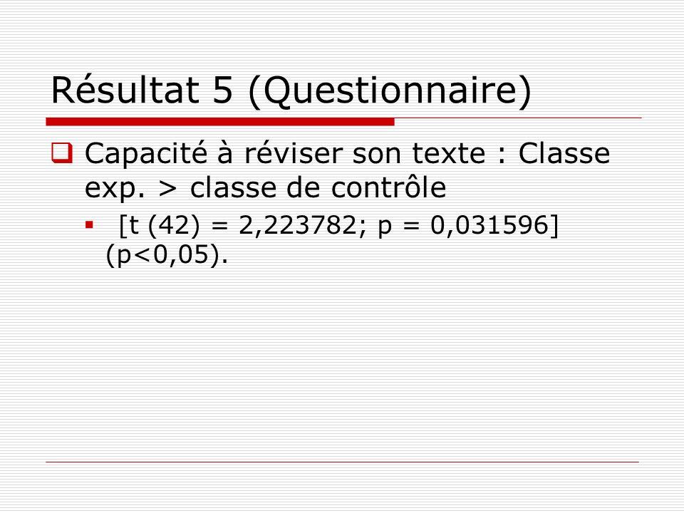 Résultat 5 (Questionnaire) Capacité à réviser son texte : Classe exp. > classe de contrôle [t (42) = 2,223782; p = 0,031596] (p<0,05).