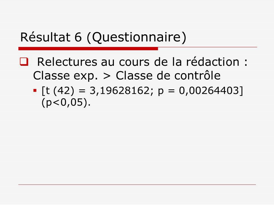 Résultat 6 ( Questionnaire) Relectures au cours de la rédaction : Classe exp. > Classe de contrôle [t (42) = 3,19628162; p = 0,00264403] (p<0,05).