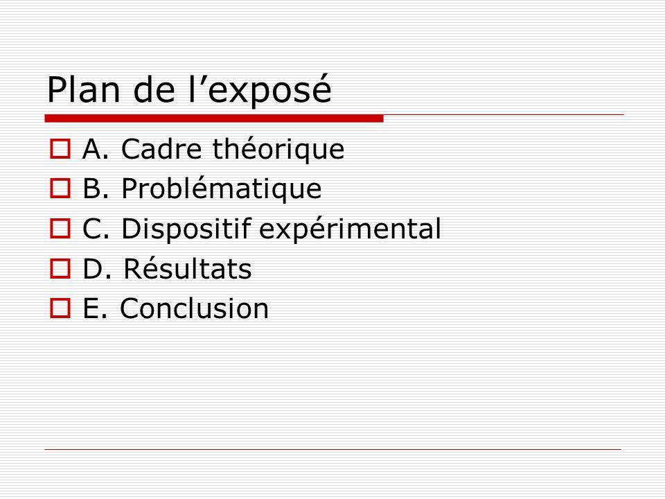 Plan de lexposé A. Cadre théorique B. Problématique C. Dispositif expérimental D. Résultats E. Conclusion