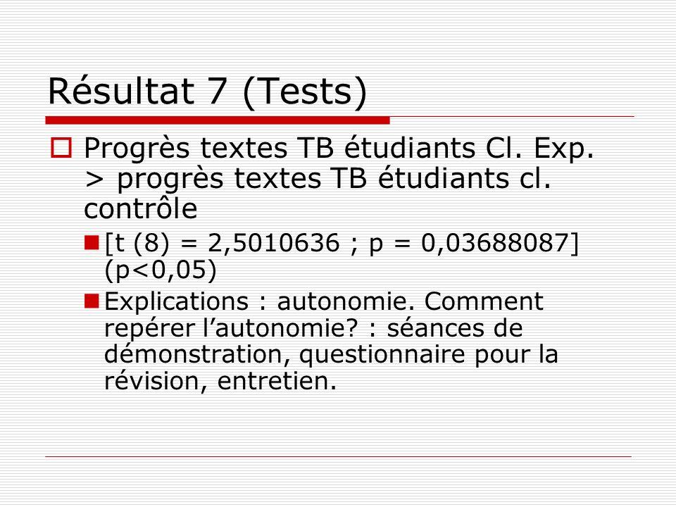 Résultat 7 (Tests) Progrès textes TB étudiants Cl. Exp. > progrès textes TB étudiants cl. contrôle [t (8) = 2,5010636 ; p = 0,03688087] (p<0,05) Expli