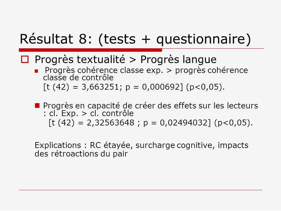 Résultat 8: (tests + questionnaire) Progrès textualité > Progrès langue Progrès cohérence classe exp. > progrès cohérence classe de contrôle [t (42) =