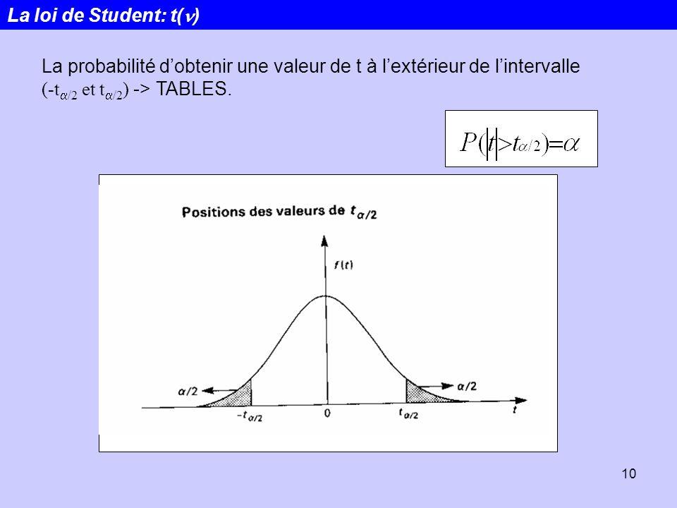 10 La probabilité dobtenir une valeur de t à lextérieur de lintervalle (-t /2 et t /2 ) -> TABLES. La loi de Student: t( )