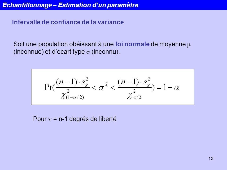 13 Echantillonnage – Estimation dun paramètre Intervalle de confiance de la variance Soit une population obéissant à une loi normale de moyenne (incon