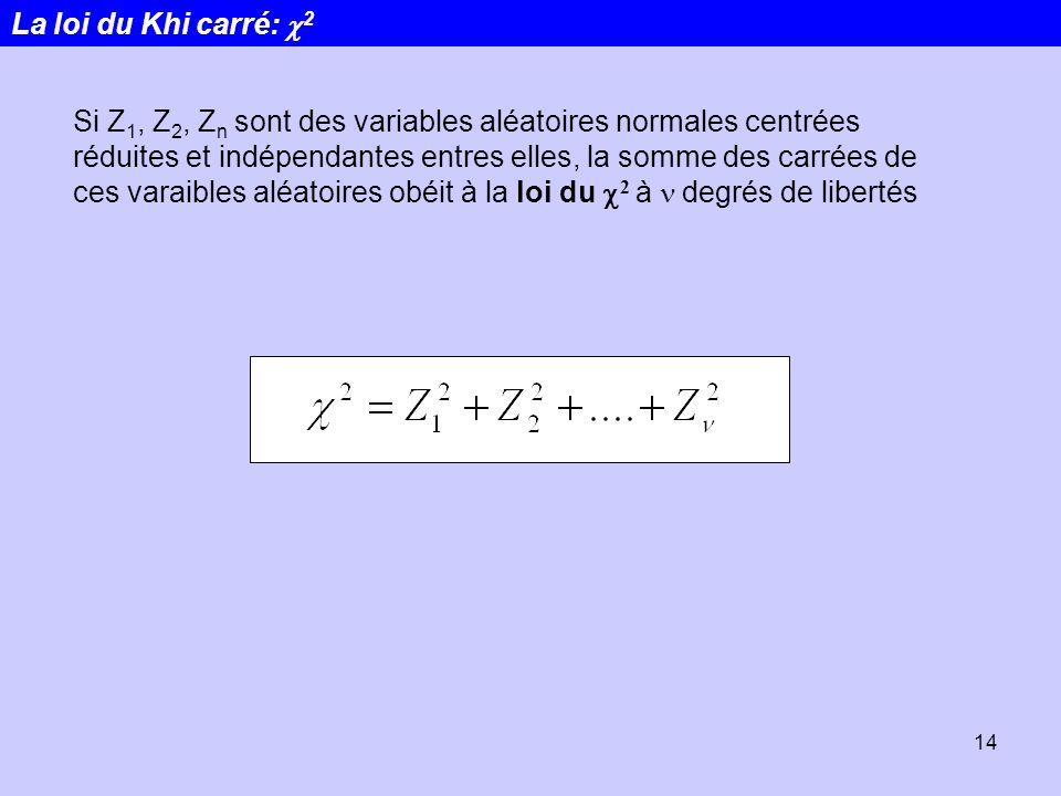 14 Si Z 1, Z 2, Z n sont des variables aléatoires normales centrées réduites et indépendantes entres elles, la somme des carrées de ces varaibles aléa