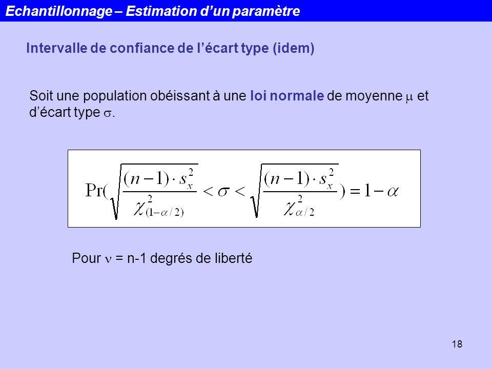 18 Echantillonnage – Estimation dun paramètre Intervalle de confiance de lécart type (idem) Soit une population obéissant à une loi normale de moyenne
