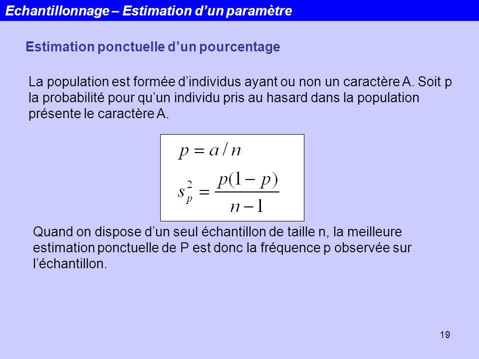 19 Echantillonnage – Estimation dun paramètre Estimation ponctuelle dun pourcentage La population est formée dindividus ayant ou non un caractère A. S