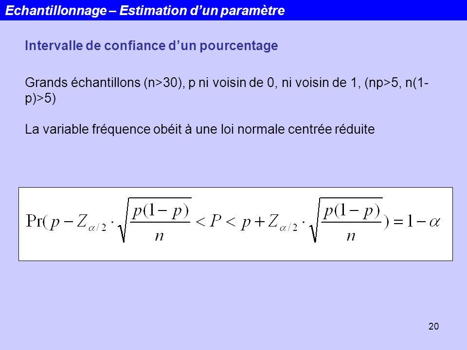 20 Echantillonnage – Estimation dun paramètre Grands échantillons (n>30), p ni voisin de 0, ni voisin de 1, (np>5, n(1- p)>5) La variable fréquence ob