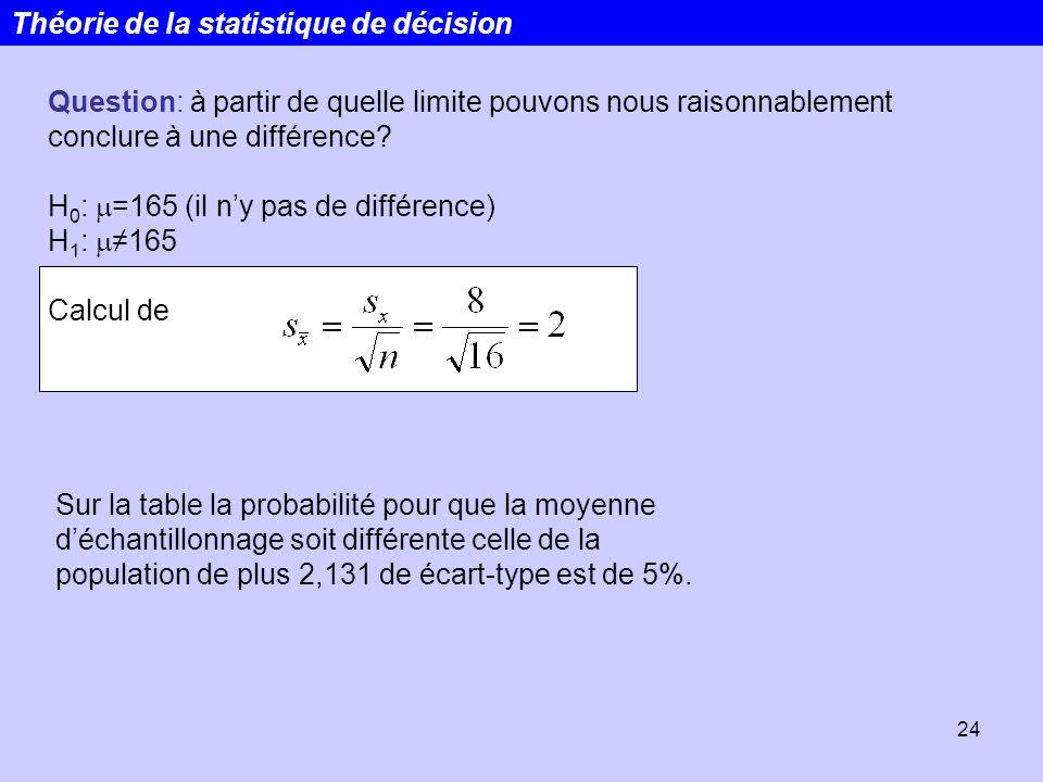 24 Question: à partir de quelle limite pouvons nous raisonnablement conclure à une différence? H 0 : =165 (il ny pas de différence) H 1 : 165 Calcul d