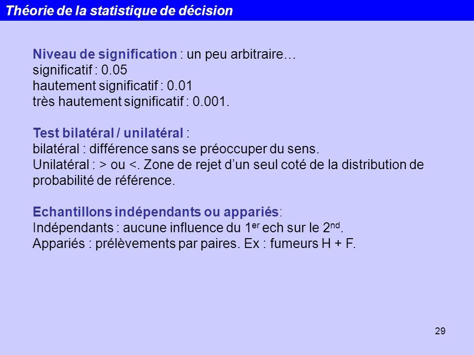 29 Niveau de signification : un peu arbitraire… significatif : 0.05 hautement significatif : 0.01 très hautement significatif : 0.001. Test bilatéral