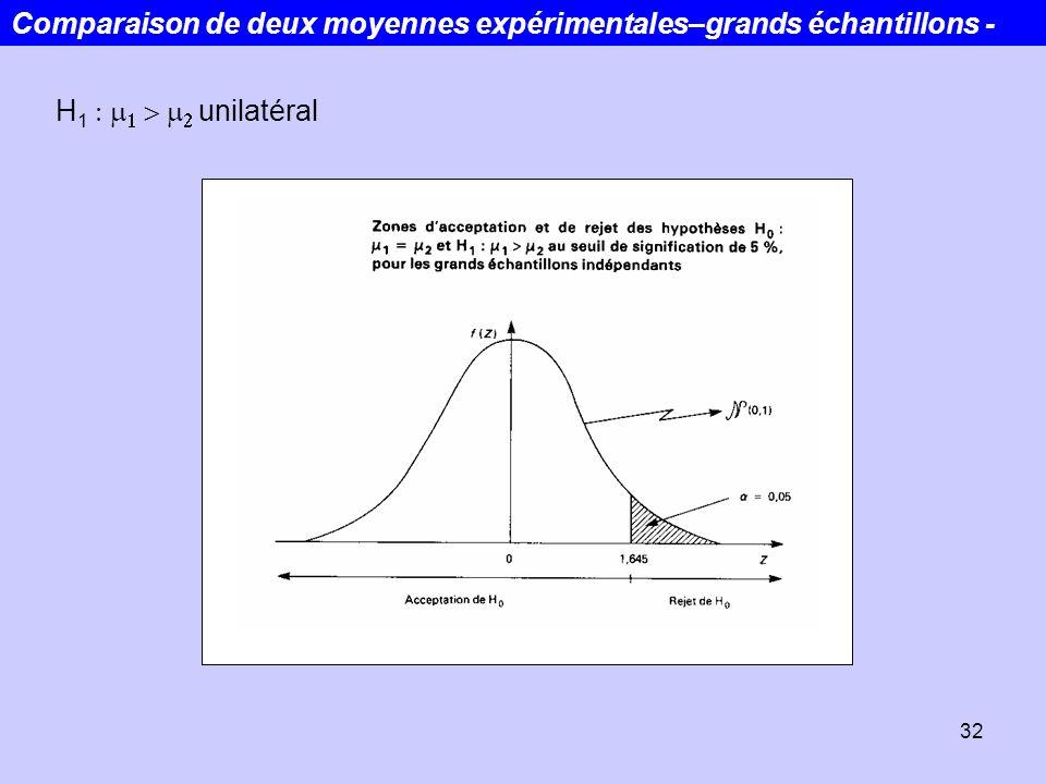 32 H 1 unilatéral Comparaison de deux moyennes expérimentales–grands échantillons -