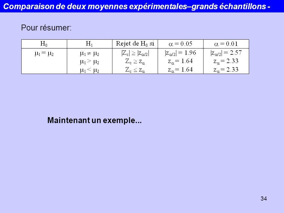 34 Pour résumer: Maintenant un exemple... Comparaison de deux moyennes expérimentales–grands échantillons -