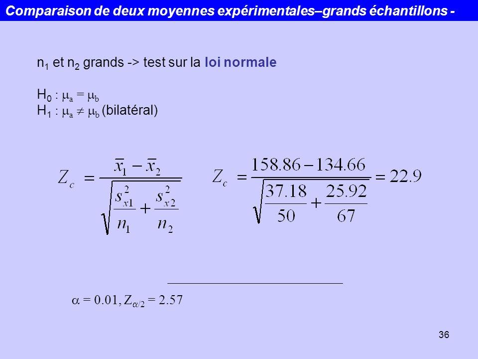 36 n 1 et n 2 grands -> test sur la loi normale H 0 : a = b H 1 : a b (bilatéral) = 0.01, Z /2 = 2.57 Comparaison de deux moyennes expérimentales–gran