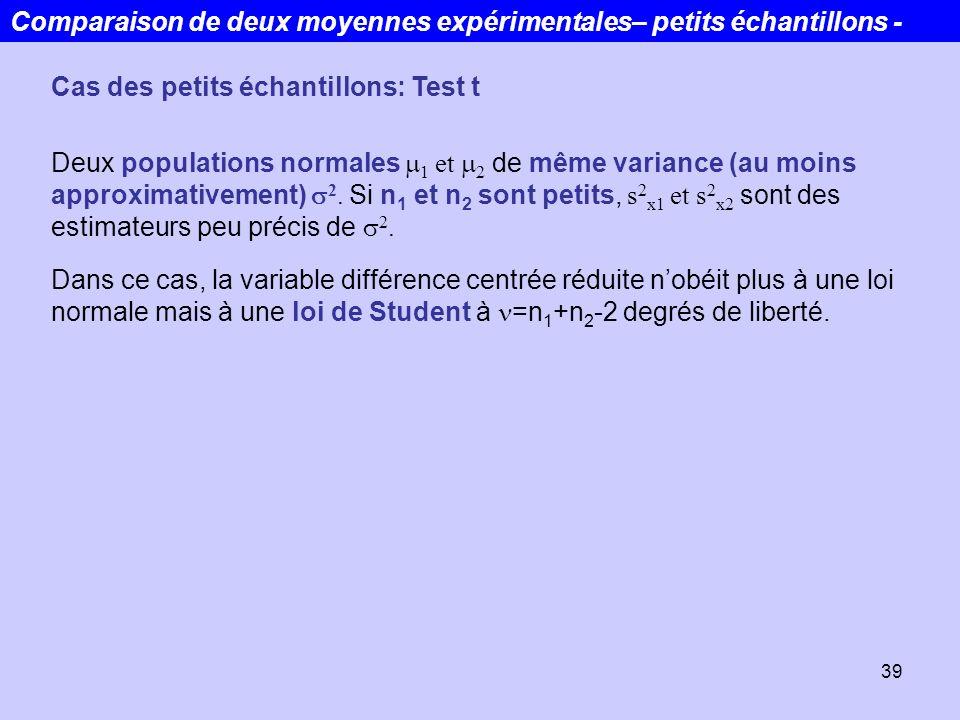 39 Cas des petits échantillons: Test t Deux populations normales 1 et 2 de même variance (au moins approximativement) 2. Si n 1 et n 2 sont petits, s