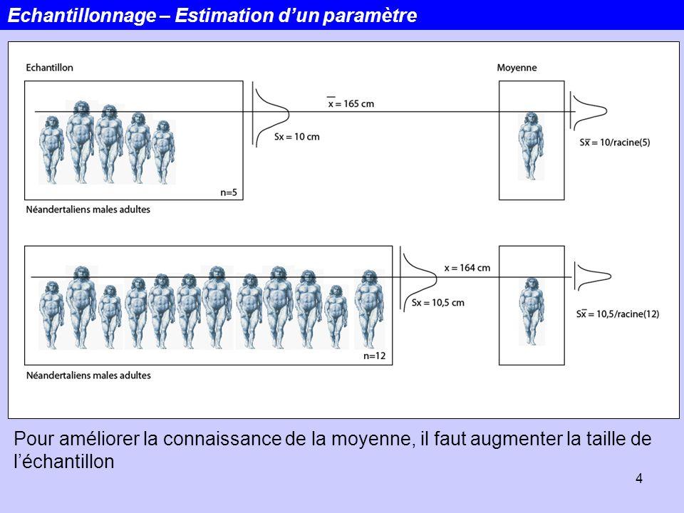 4 Echantillonnage – Estimation dun paramètre Pour améliorer la connaissance de la moyenne, il faut augmenter la taille de léchantillon
