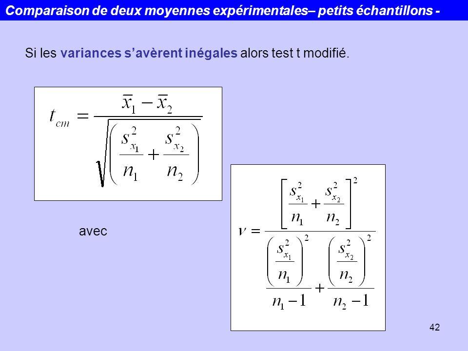 42 Si les variances savèrent inégales alors test t modifié. avec Comparaison de deux moyennes expérimentales– petits échantillons -