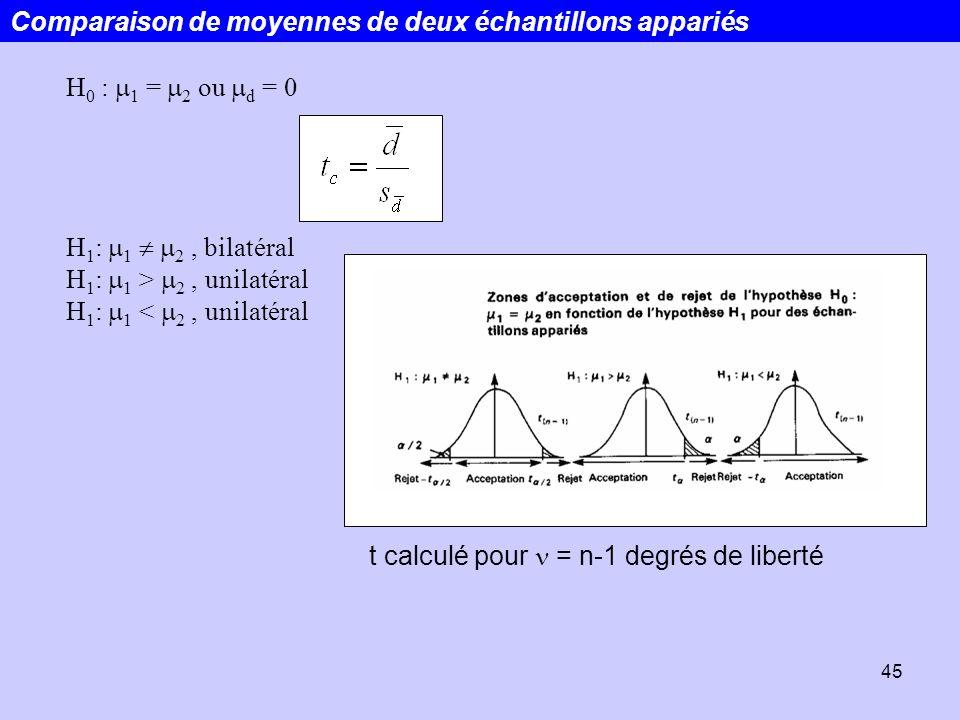 45 H 0 : 1 = 2 ou d = 0 H 1 : 1 2, bilatéral H 1 : 1 > 2, unilatéral H 1 : 1 < 2, unilatéral Comparaison de moyennes de deux échantillons appariés t c