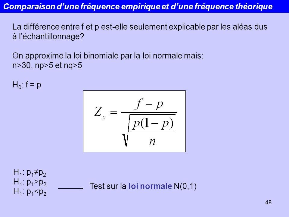 48 Comparaison dune fréquence empirique et dune fréquence théorique La différence entre f et p est-elle seulement explicable par les aléas dus à lécha