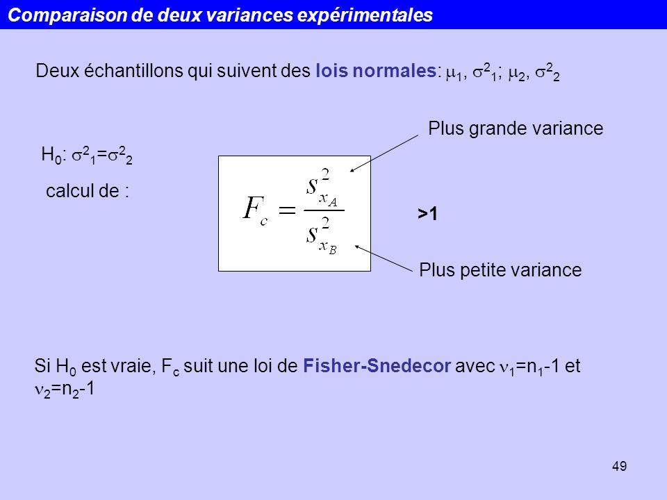 49 Comparaison de deux variances expérimentales Deux échantillons qui suivent des lois normales: 1, 2 1 ; 2, 2 2 H 0 : 2 1 = 2 2 calcul de : Plus gran