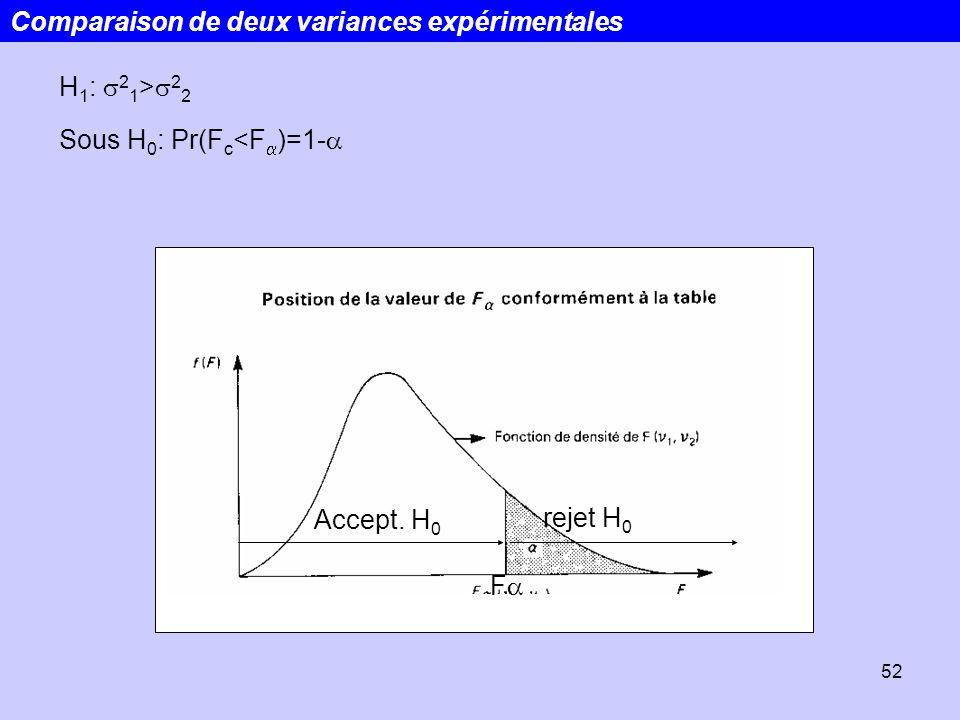 52 H 1 : 2 1 > 2 2 Sous H 0 : Pr(F c <F )=1- F Accept. H 0 rejet H 0 Comparaison de deux variances expérimentales