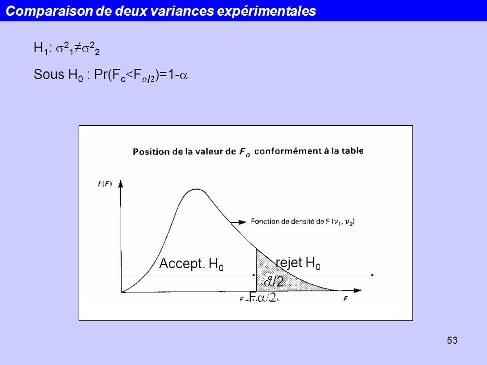 53 H 1 : 2 1 2 2 Sous H 0 : Pr(F c <F )=1- F Accept. H 0 rejet H 0 /2 Comparaison de deux variances expérimentales