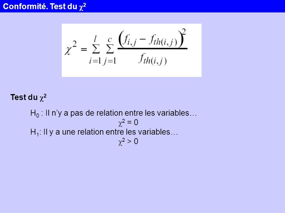 Test du χ 2 H 0 : Il ny a pas de relation entre les variables… χ 2 = 0 H 1 : Il y a une relation entre les variables… χ 2 > 0 Conformité. Test du χ 2