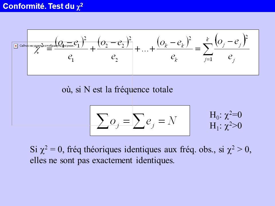 où, si N est la fréquence totale Si 2 = 0, fréq théoriques identiques aux fréq. obs., si 2 > 0, elles ne sont pas exactement identiques. H 0 : 2 =0 H