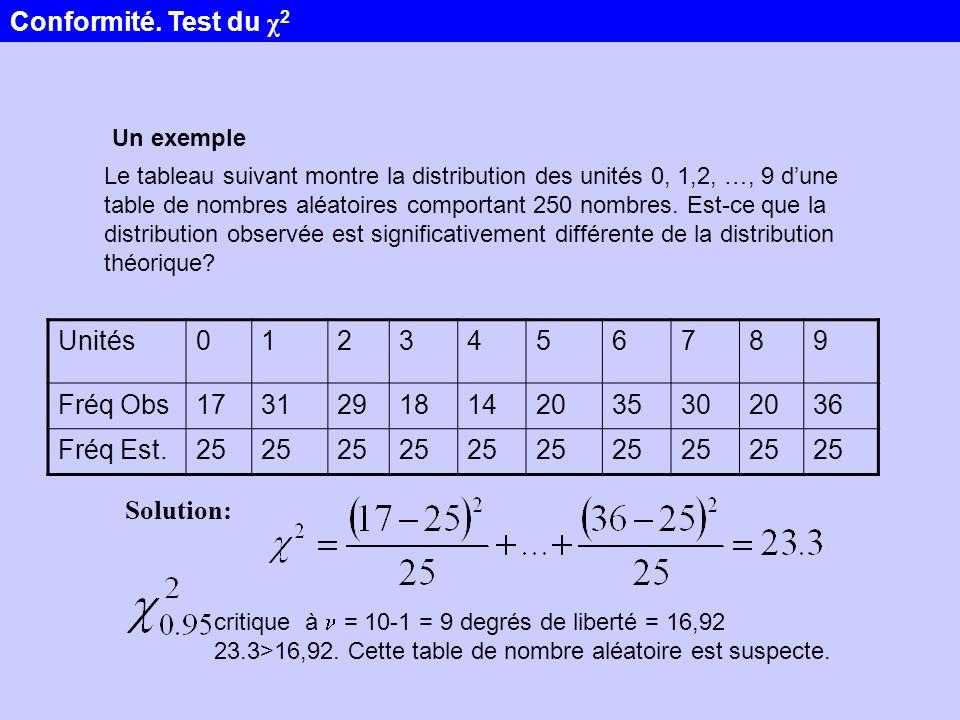 Un exemple Le tableau suivant montre la distribution des unités 0, 1,2, …, 9 dune table de nombres aléatoires comportant 250 nombres. Est-ce que la di