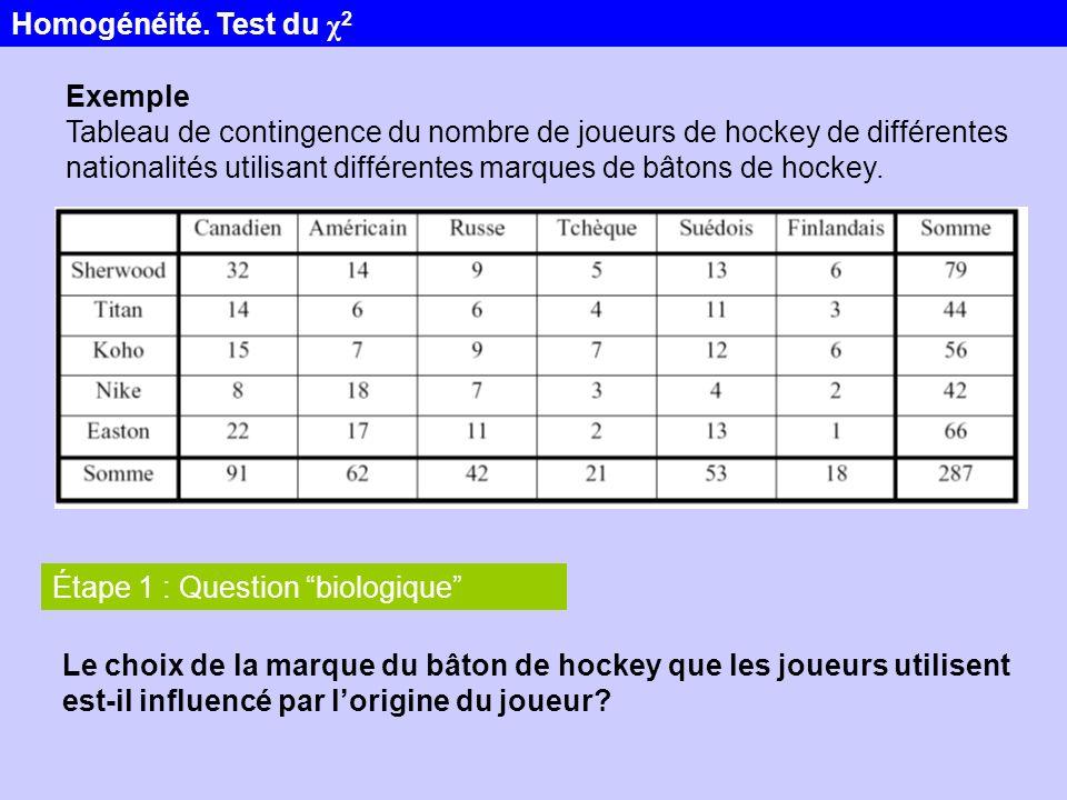 Exemple Tableau de contingence du nombre de joueurs de hockey de différentes nationalités utilisant différentes marques de bâtons de hockey. Le choix