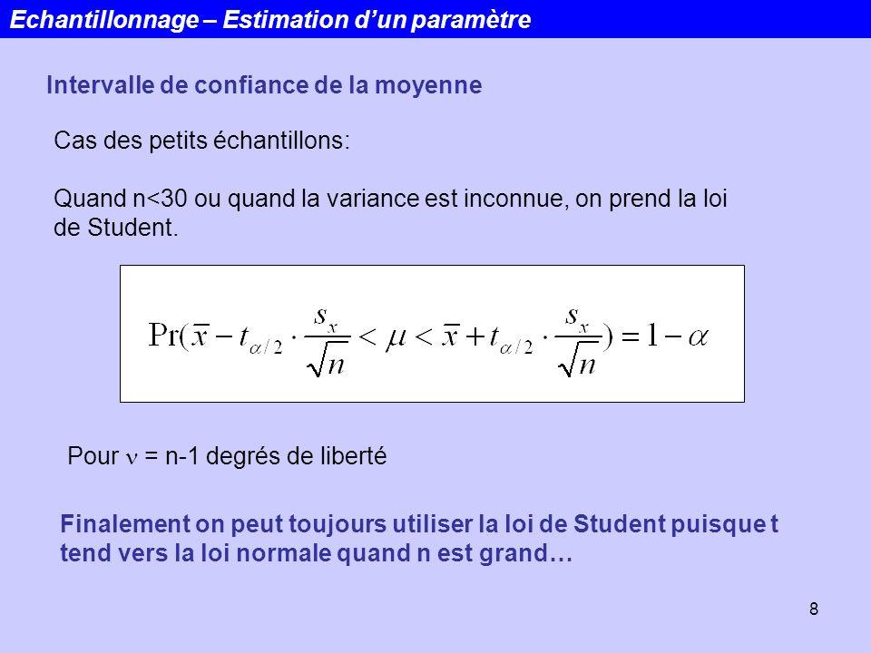 8 Cas des petits échantillons: Quand n<30 ou quand la variance est inconnue, on prend la loi de Student. Echantillonnage – Estimation dun paramètre In