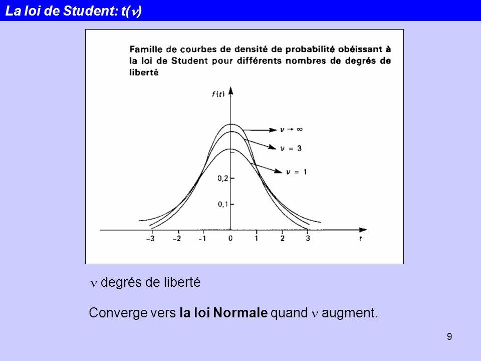 9 La loi de Student: t( ) degrés de liberté Converge vers la loi Normale quand augment.