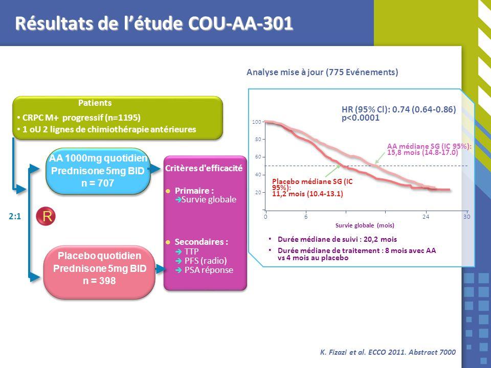 Analyse mise à jour (775 Evénements) K. Fizazi et al. ECCO 2011. Abstract 7000 Résultats de létude COU-AA-301 CRPC M+ progressif (n=1195) 1 oU 2 ligne