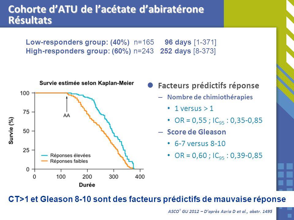 Facteurs prédictifs réponse – Nombre de chimiothérapies 1 versus > 1 OR = 0,55 ; IC 95 : 0,35-0,85 – Score de Gleason 6-7 versus 8-10 OR = 0,60 ; IC 9