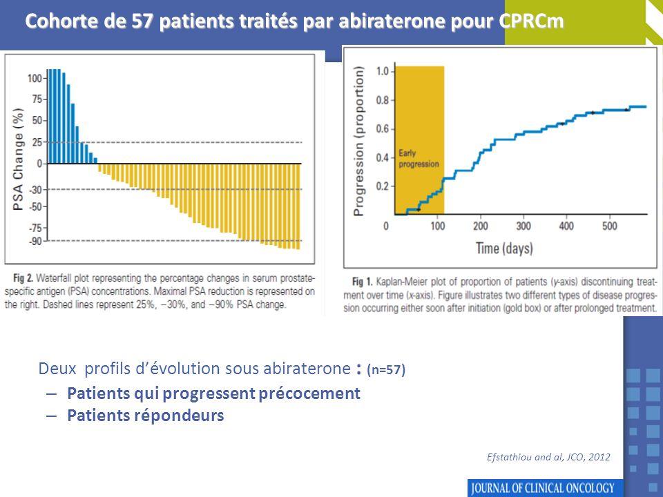 Deux profils dévolution sous abiraterone : (n=57) – Patients qui progressent précocement – Patients répondeurs Efstathiou and al, JCO, 2012 Cohorte de