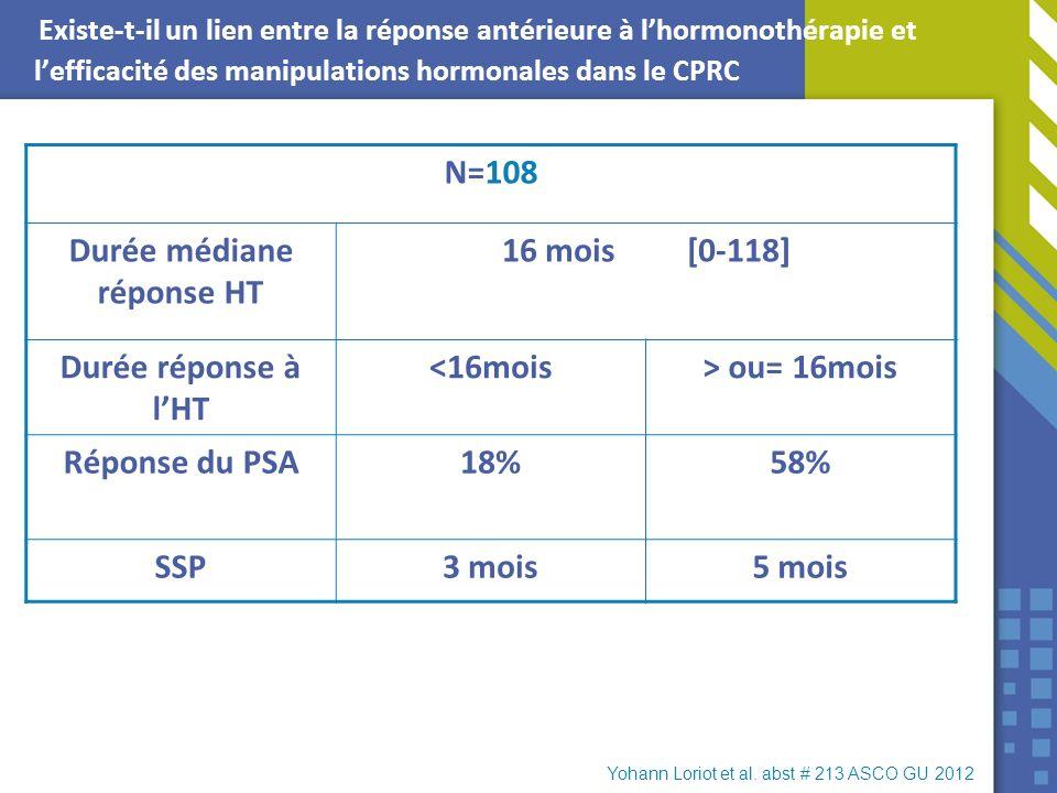 Existe-t-il un lien entre la réponse antérieure à lhormonothérapie et lefficacité des manipulations hormonales dans le CPRC N=108 Durée médiane répons