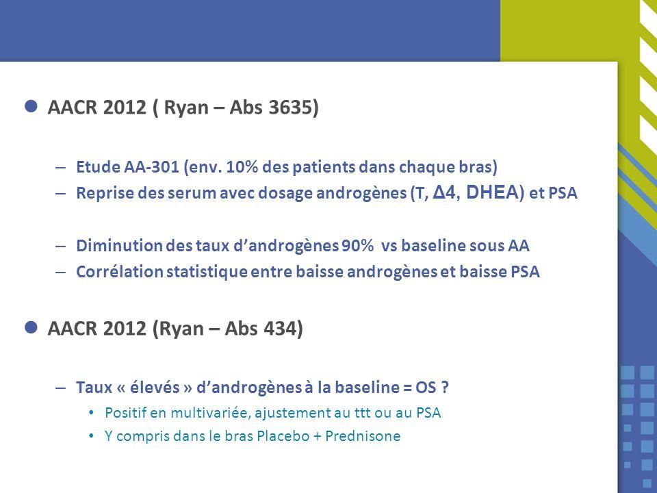 AACR 2012 ( Ryan – Abs 3635) – Etude AA-301 (env. 10% des patients dans chaque bras) – Reprise des serum avec dosage androgènes (T, Δ4, DHEA) et PSA –