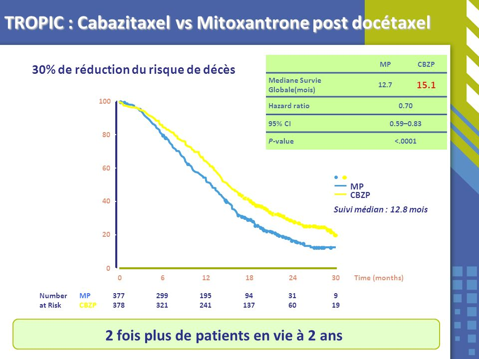TROPIC : Cabazitaxel vs Mitoxantrone post docétaxel Time (months) Proportion of OS (%) 377 378 299 321 195 241 94 137 31 60 9 19 100 80 60 40 20 0 061