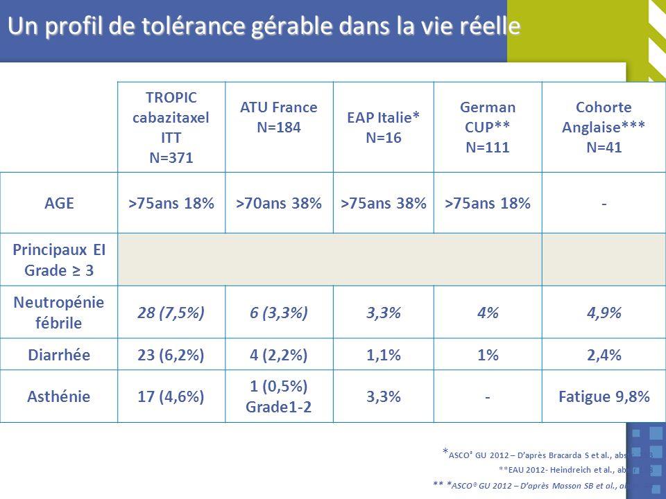 Un profil de tolérance gérable dans la vie réelle TROPIC cabazitaxel ITT N=371 ATU France N=184 EAP Italie* N=16 German CUP** N=111 Cohorte Anglaise**
