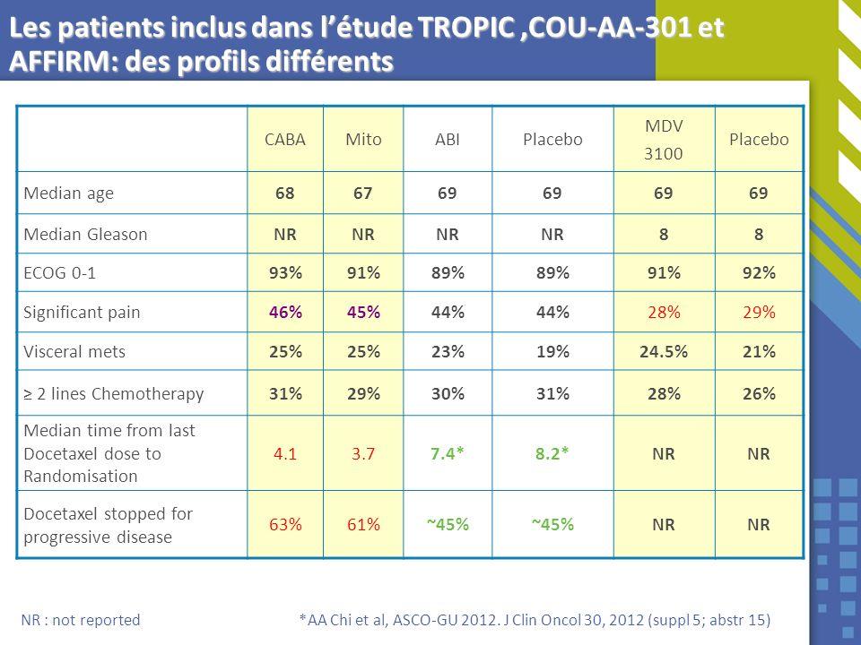 Les patients inclus dans létude TROPIC,COU-AA-301 et AFFIRM: des profils différents CABAMitoABIPlacebo MDV 3100 Placebo Median age686769 Median Gleaso