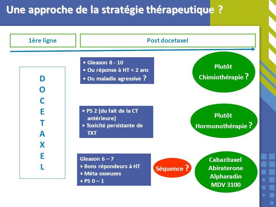 Plutôt Hormonothérapie ? Post docetaxel1ère ligne DOCETAXELDOCETAXEL Gleason 6 – 7 + Bons répondeurs à HT + Méta osseuses + PS 0 – 1 Gleason 8 - 10 Ou