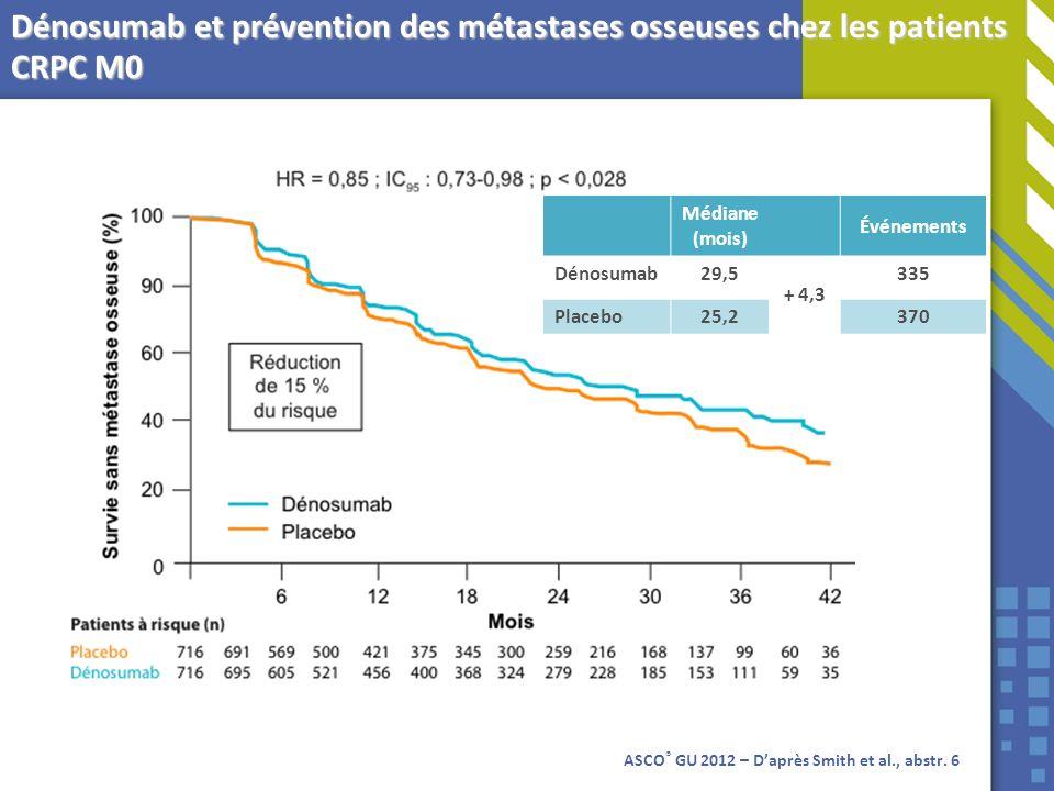 ASCO ® GU 2012 – Daprès Smith et al., abstr. 6 Médiane (mois) Événements Dénosumab29,5 + 4,3 335 Placebo25,2370 Dénosumab et prévention des métastases