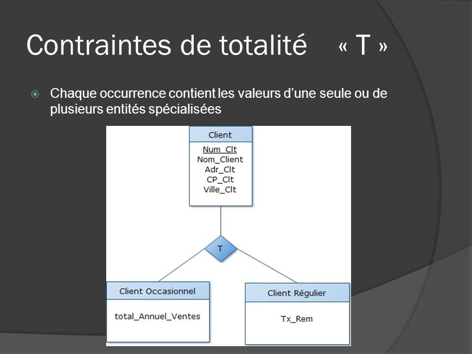Contraintes de totalité « T » Chaque occurrence contient les valeurs dune seule ou de plusieurs entités spécialisées