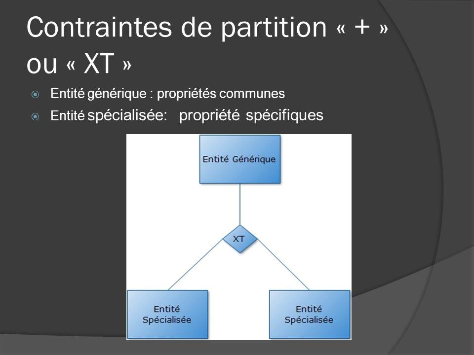 Contraintes de partition « + » ou « XT » Entité générique : propriétés communes Entité spécialisée: propriété spécifiques