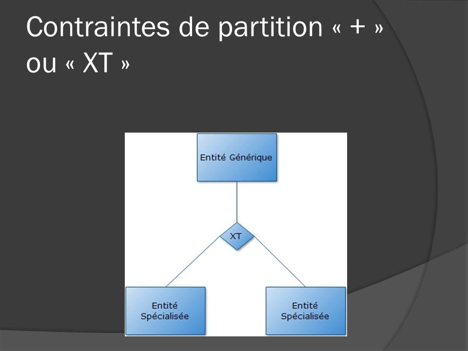 Contraintes dinclusion (I) Chaque occurrence participe simultanément aux différentes associations.