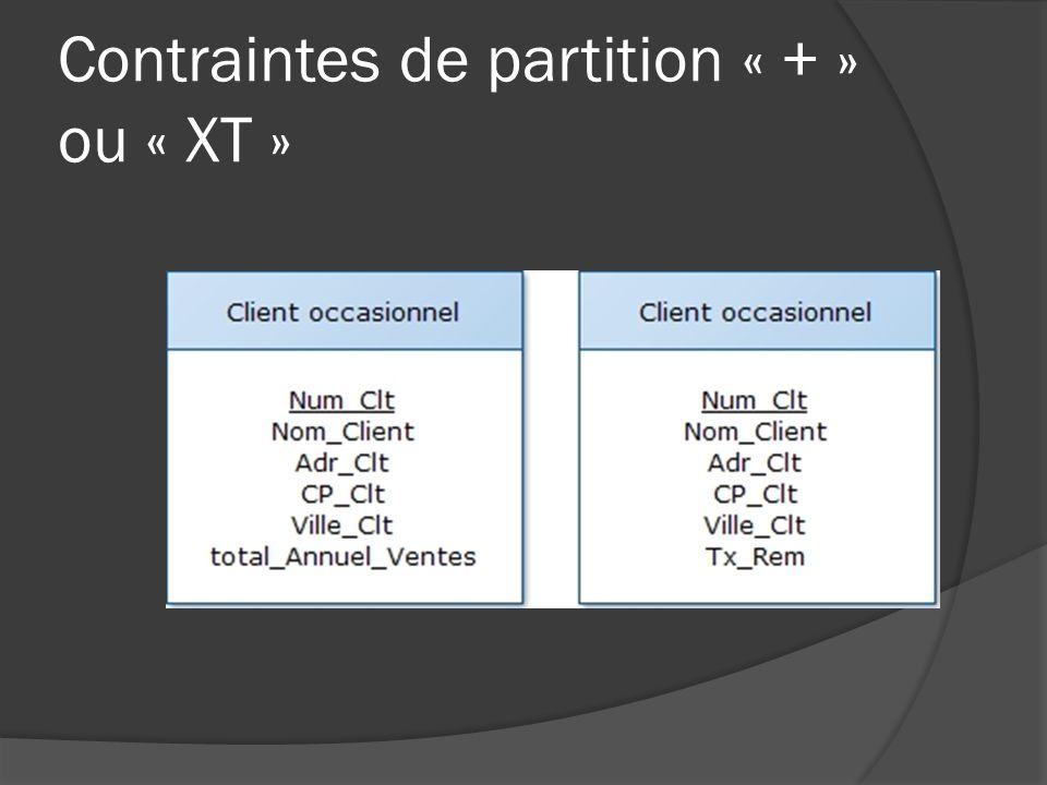 Contraintes de partition « + » ou « XT » Chaque occurrence participe à lune ou à lautre association mais pas aux deux Nicolas Zozor 2012nzozor@gmail.com