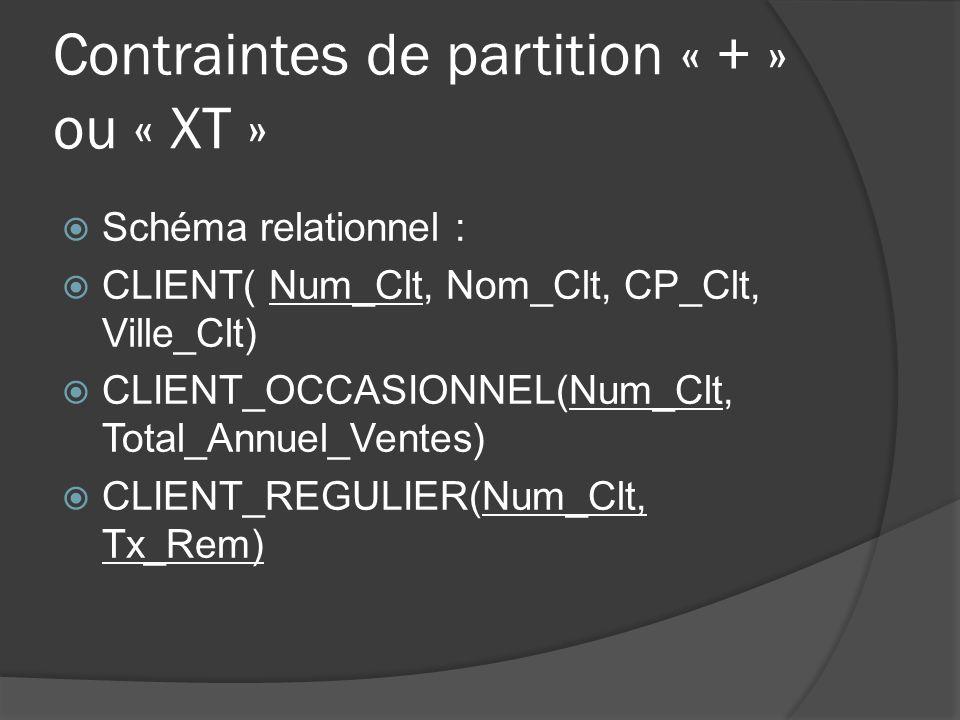 Schéma relationnel : CLIENT( Num_Clt, Nom_Clt, CP_Clt, Ville_Clt) CLIENT_OCCASIONNEL(Num_Clt, Total_Annuel_Ventes) CLIENT_REGULIER(Num_Clt, Tx_Rem)