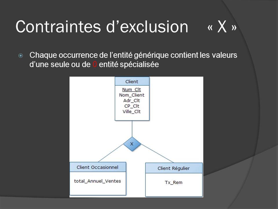 Contraintes dexclusion « X » Chaque occurrence de lentité générique contient les valeurs dune seule ou de 0 entité spécialisée