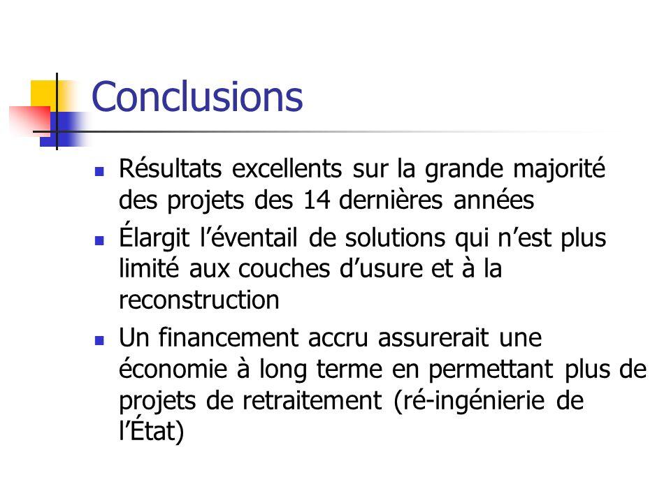 Conclusions Résultats excellents sur la grande majorité des projets des 14 dernières années Élargit léventail de solutions qui nest plus limité aux co